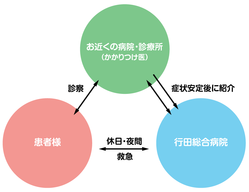 地域医療連携イメージ図