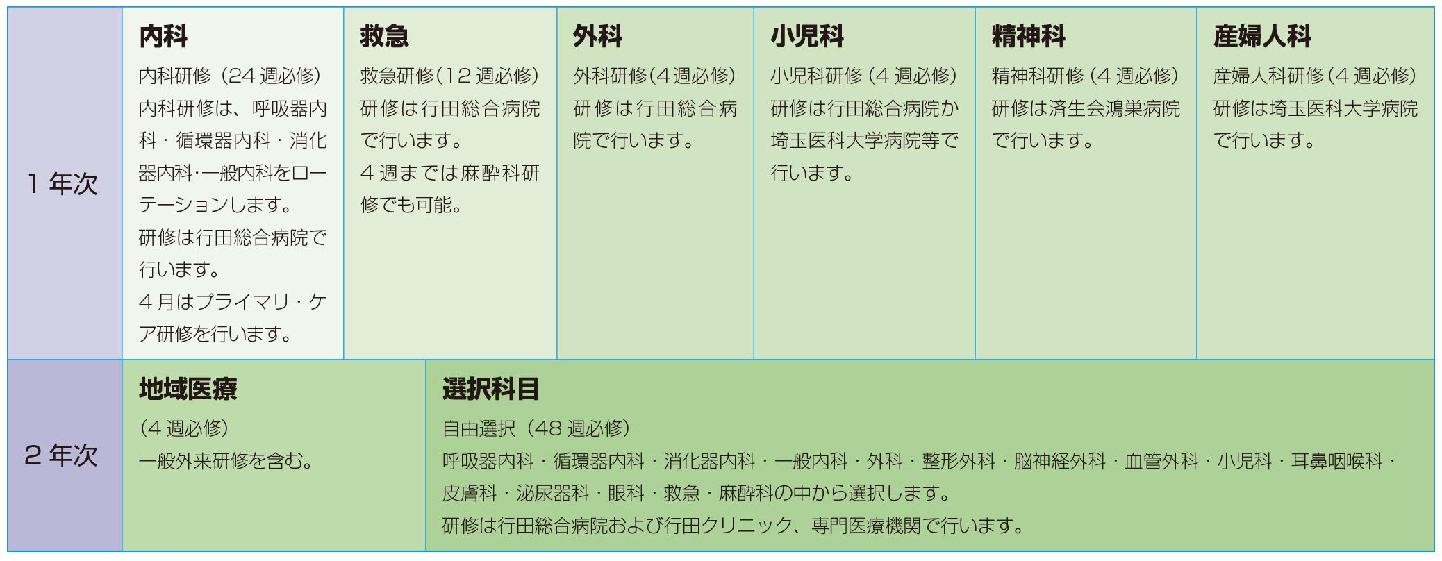 一般的なプログラムサンプルの表