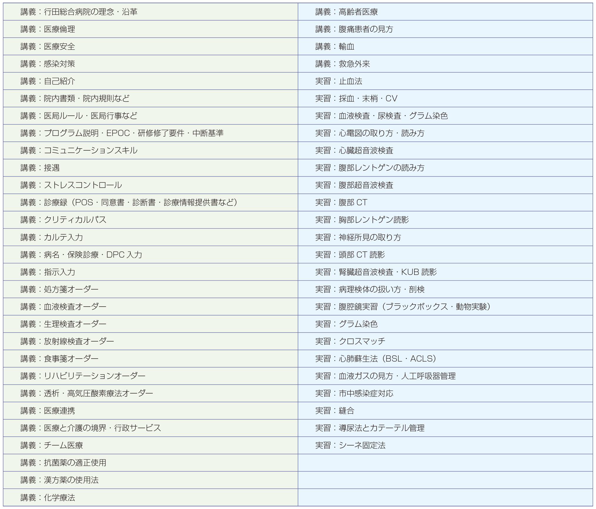 レクチャー・実習例の表