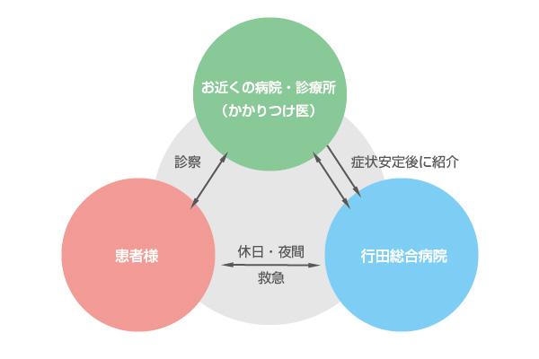 地域医療連携概念図